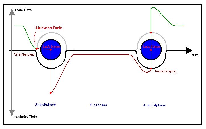 Das erweiterte Warpgleitverfahren schematisch